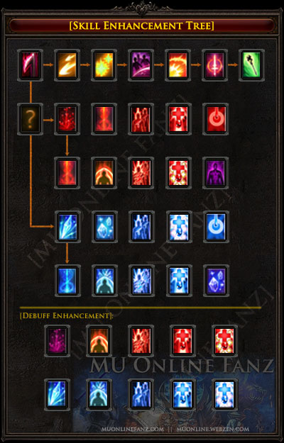 Skill Enhancement Tree [Page 1]
