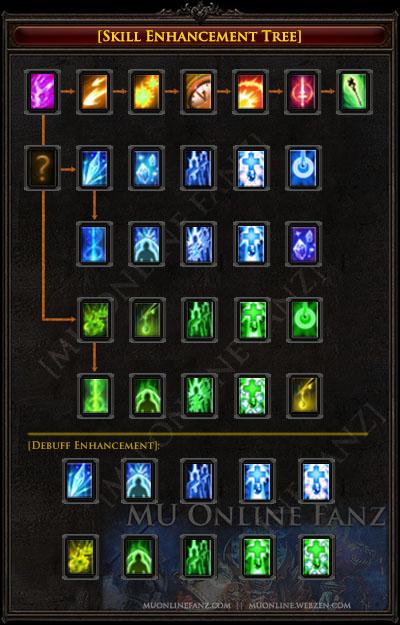 Skill Enhancement Tree [Page 3]