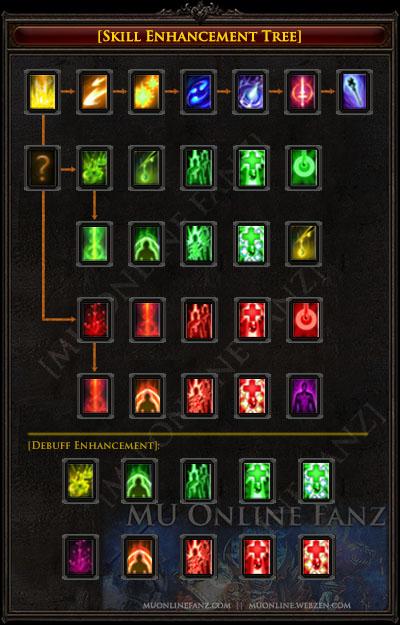 Skill Enhancement Tree [Page 2]