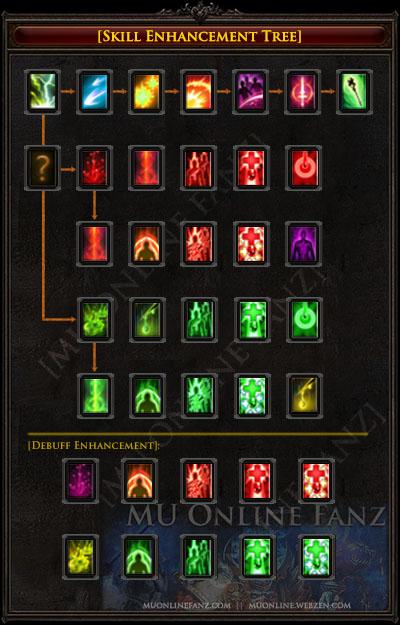 Skill Enhancement Tree [Page 5]