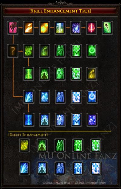Skill Enhancement Tree [Page 6]